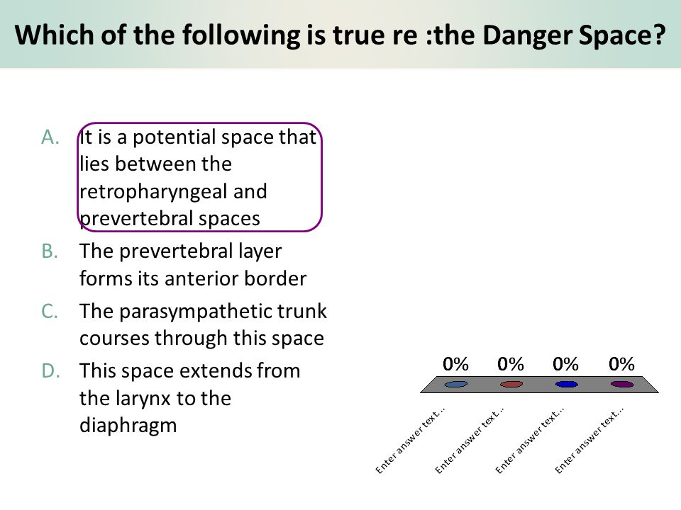 Which of the following is true re :the Danger Space