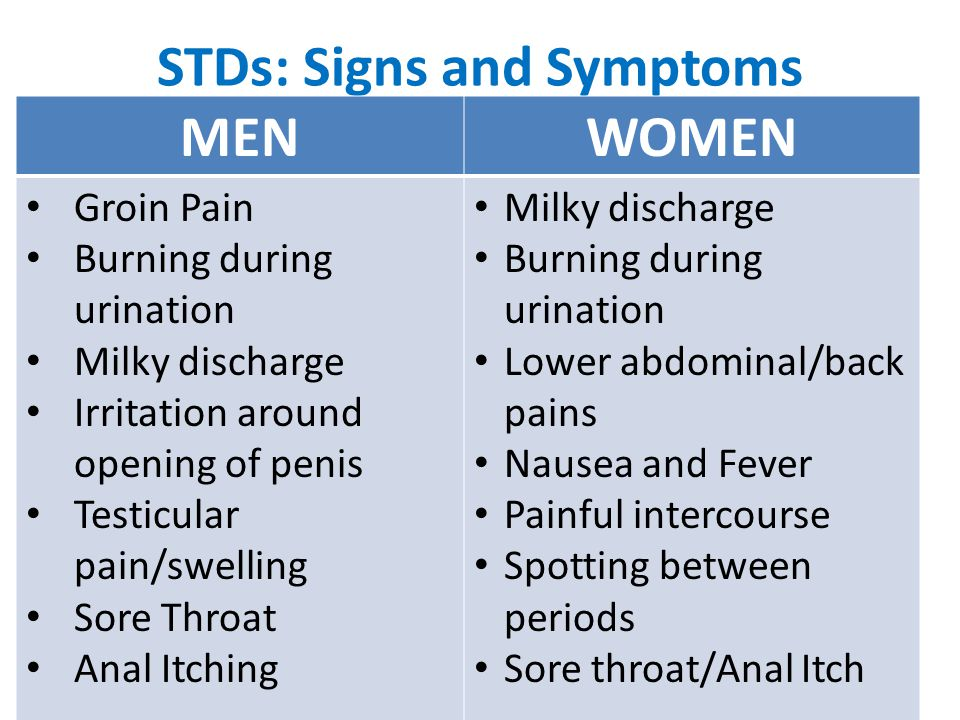 STDs: Signs and Symptoms