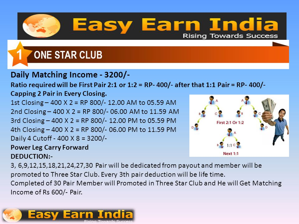 Daily Matching Income - 3200/- Ratio required will be First Pair 2:1 or 1:2 = RP- 400/- after that 1:1 Pair = RP- 400/- Capping 2 Pair in Every Closing.