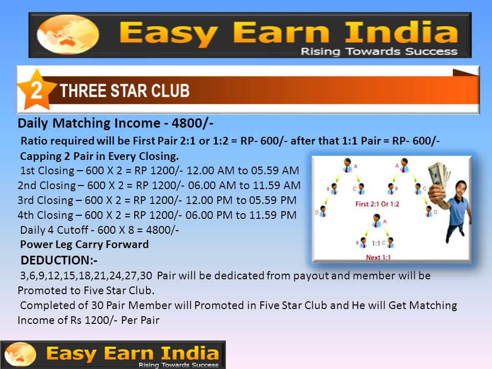 Daily Matching Income - 4800/- Ratio required will be First Pair 2:1 or 1:2 = RP- 600/- after that 1:1 Pair = RP- 600/- Capping 2 Pair in Every Closing.