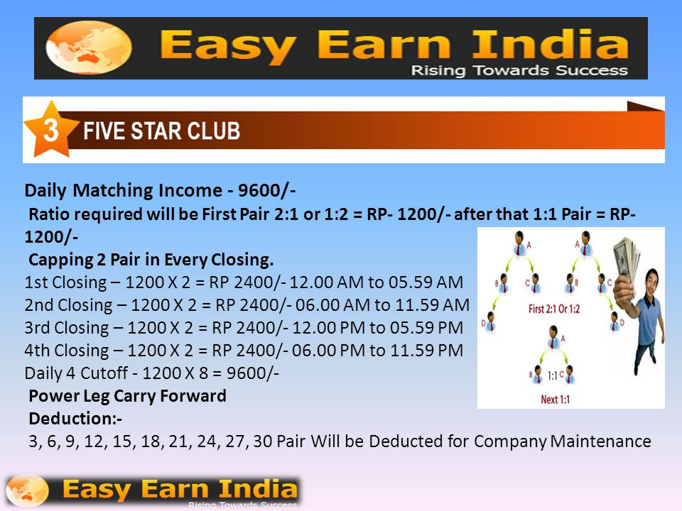 Daily Matching Income - 9600/- Ratio required will be First Pair 2:1 or 1:2 = RP- 1200/- after that 1:1 Pair = RP- 1200/- Capping 2 Pair in Every Closing.