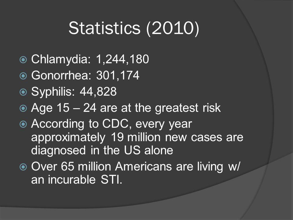 Statistics (2010) Chlamydia: 1,244,180 Gonorrhea: 301,174