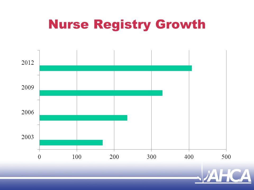 Nurse Registry Growth