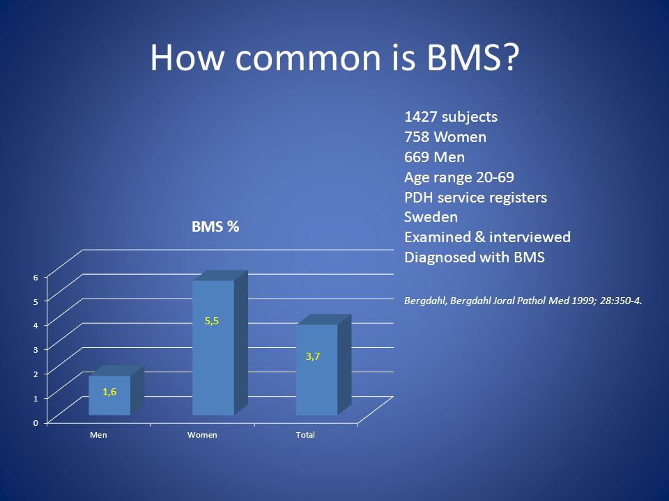 How common is BMS 1427 subjects 758 Women 669 Men Age range 20-69