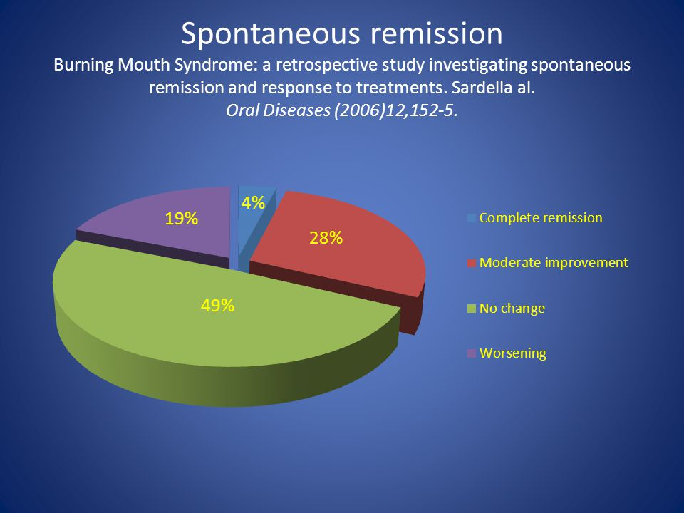 Spontaneous remission Burning Mouth Syndrome: a retrospective study investigating spontaneous remission and response to treatments.