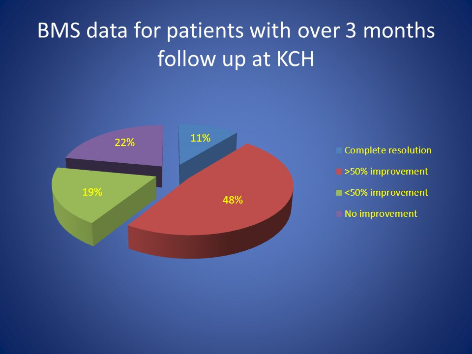 BMS data for patients with over 3 months follow up at KCH
