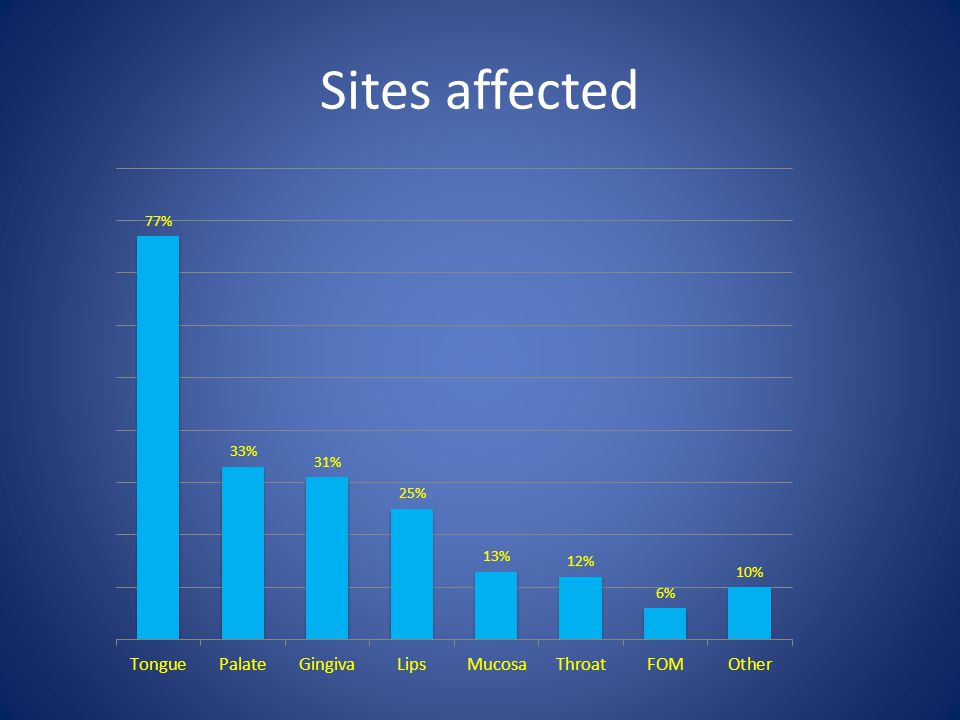 Sites affected