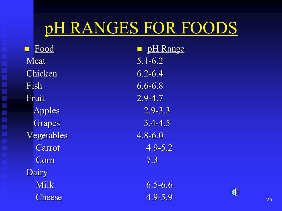 pH RANGES FOR FOODS Food Meat Chicken Fish Fruit Apples Grapes