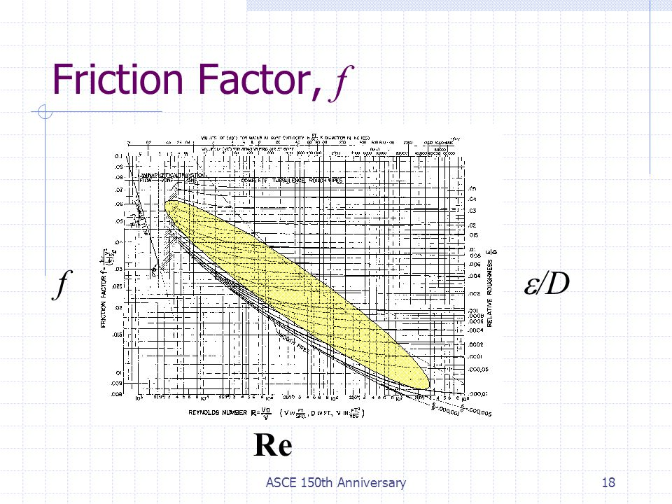 Friction Factor, f f e/D Re ASCE 150th Anniversary