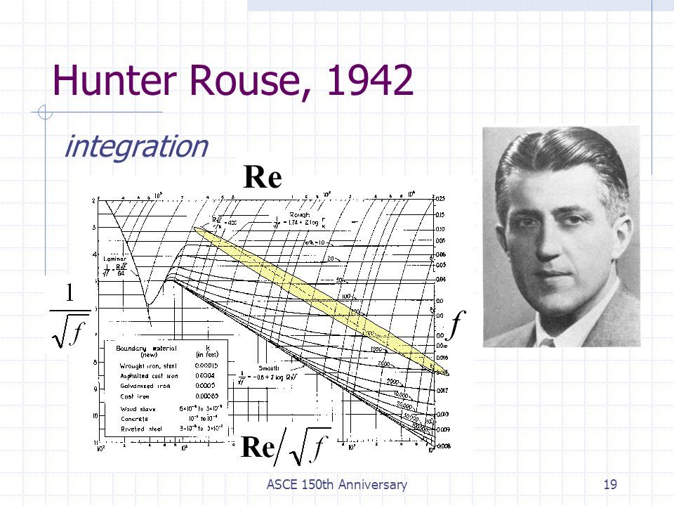 Hunter Rouse, 1942 integration Re f ASCE 150th Anniversary