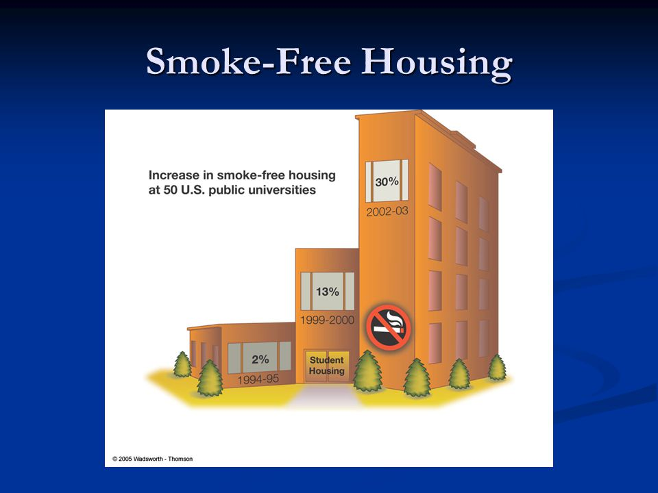 Smoke-Free Housing Student Snapshot