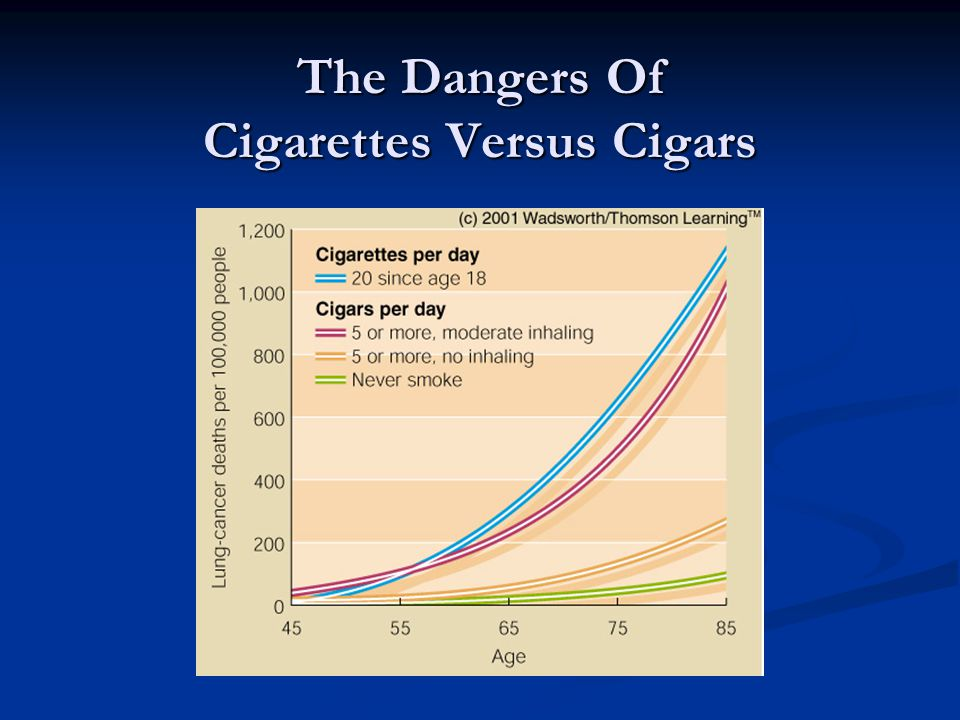 The Dangers Of Cigarettes Versus Cigars