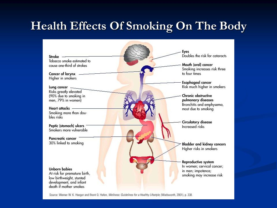 Health Effects Of Smoking On The Body