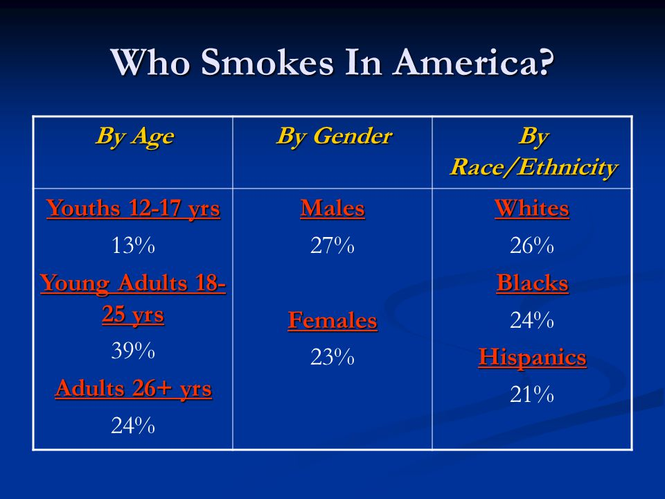 Who Smokes In America By Age By Gender By Race/Ethnicity