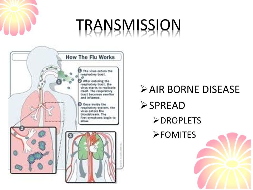 TRANSMISSION AIR BORNE DISEASE SPREAD DROPLETS FOMITES