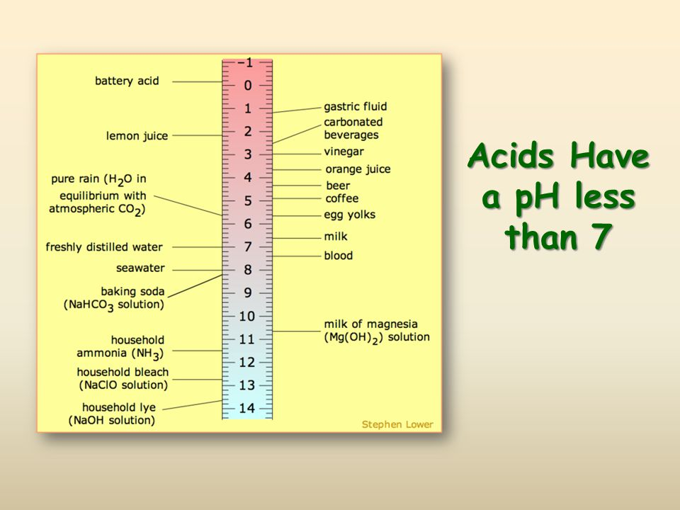 Acids Have a pH less than 7