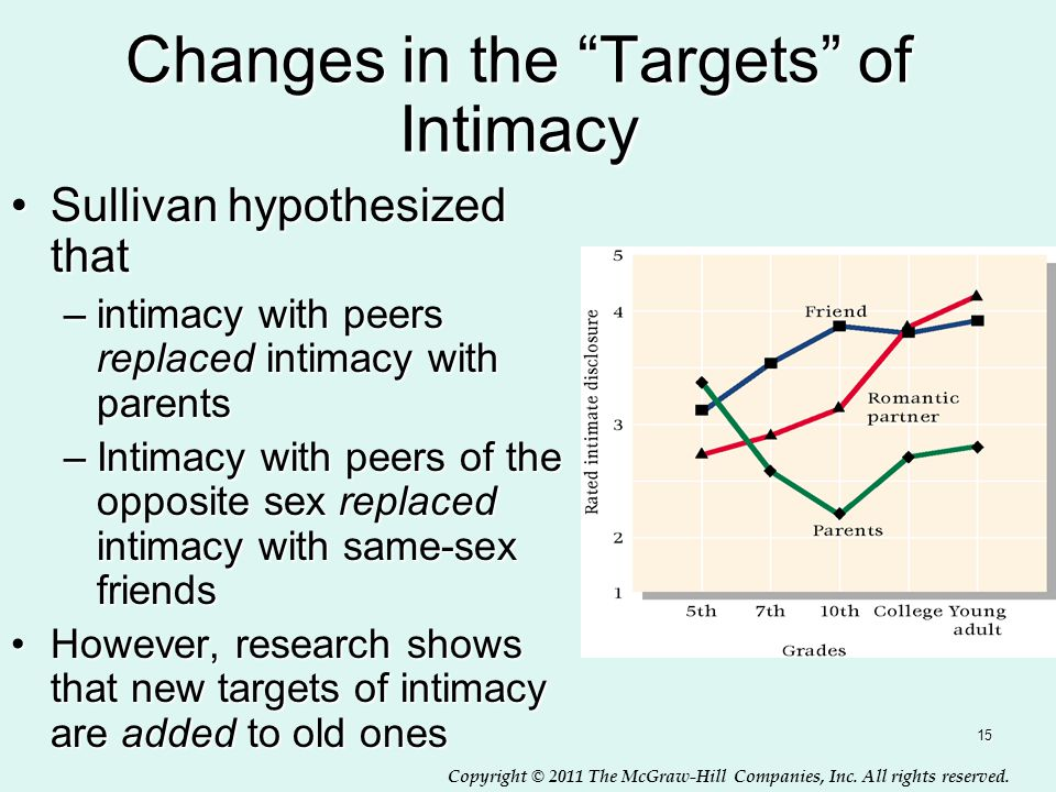 Changes in the Targets of Intimacy