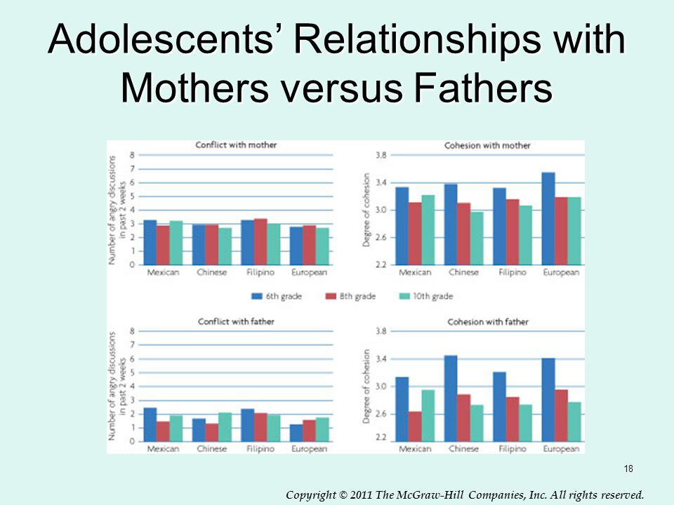 Adolescents' Relationships with Mothers versus Fathers
