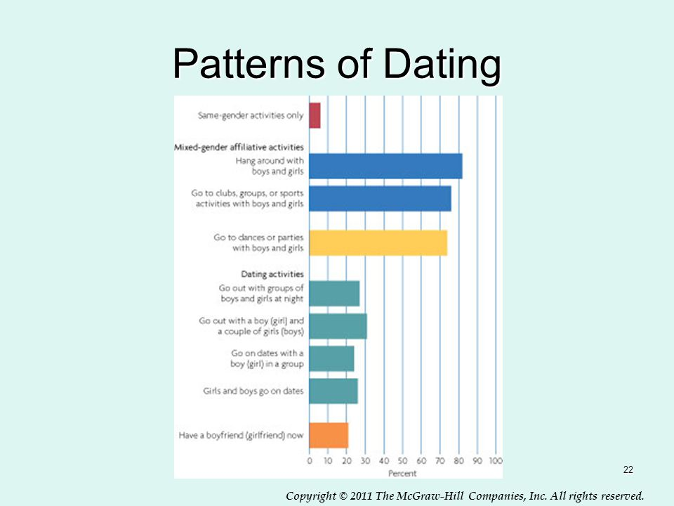 Patterns of Dating