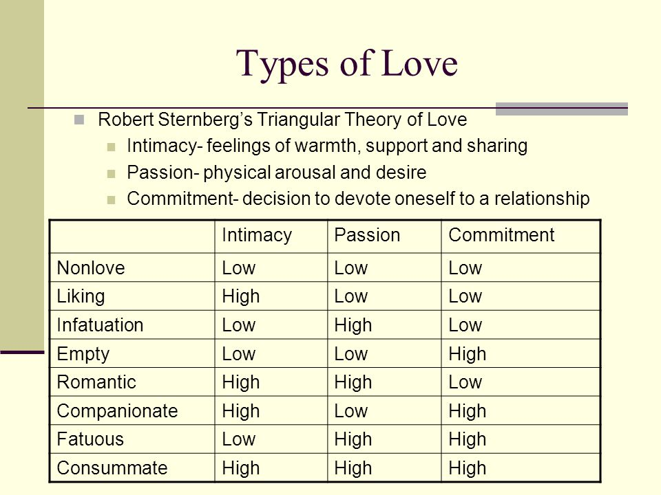 Types of Love Robert Sternberg's Triangular Theory of Love