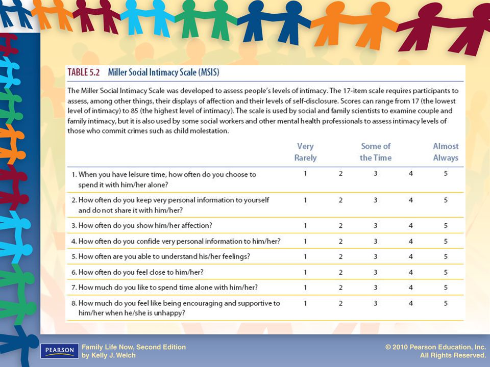 Table 5.2: Miller Social Intimacy Scale (MSIS)