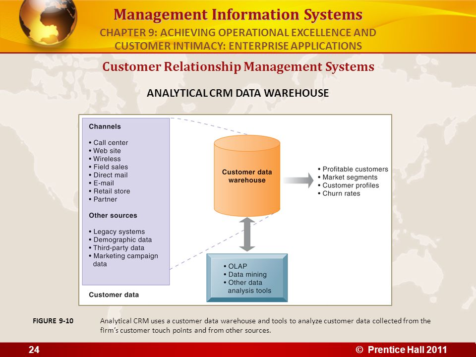 Customer Relationship Management Systems ANALYTICAL CRM DATA WAREHOUSE