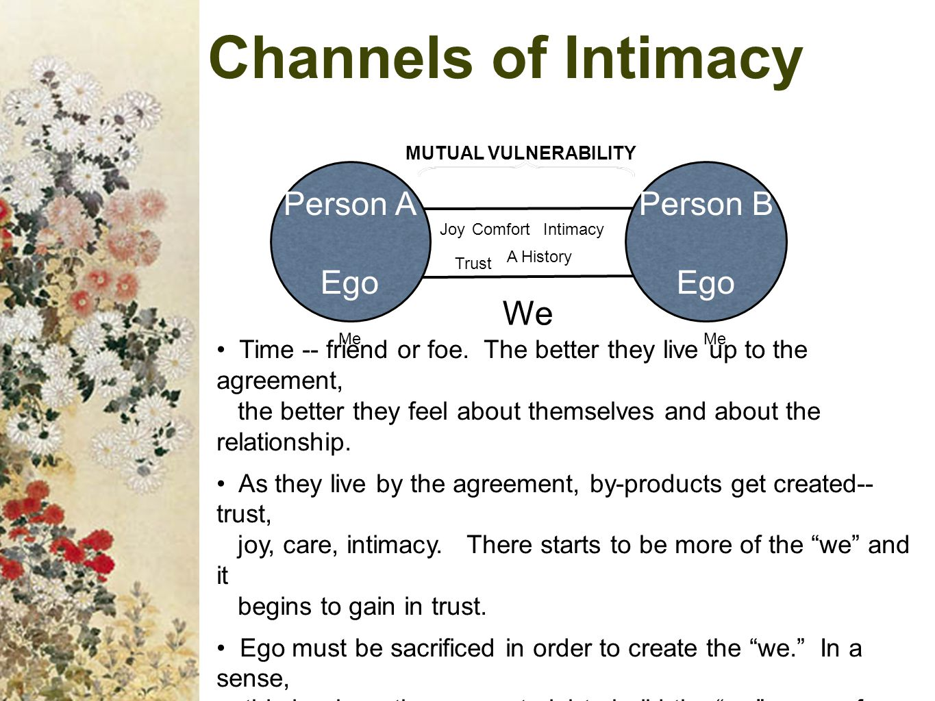Channels of Intimacy We Person A Ego Person B Ego