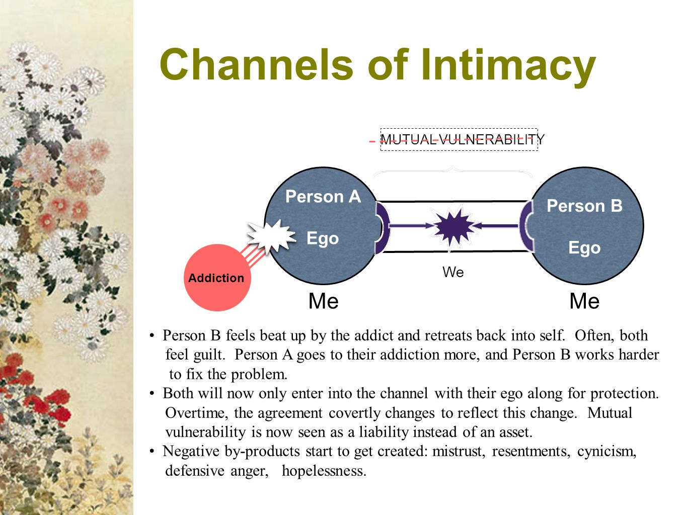 Channels of Intimacy Me Me Person A Person B Ego Ego
