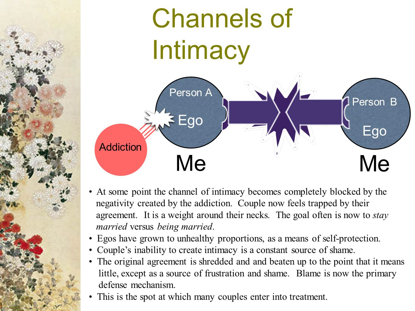 Channels of Intimacy Me Me Ego Ego Person A Person B Addiction