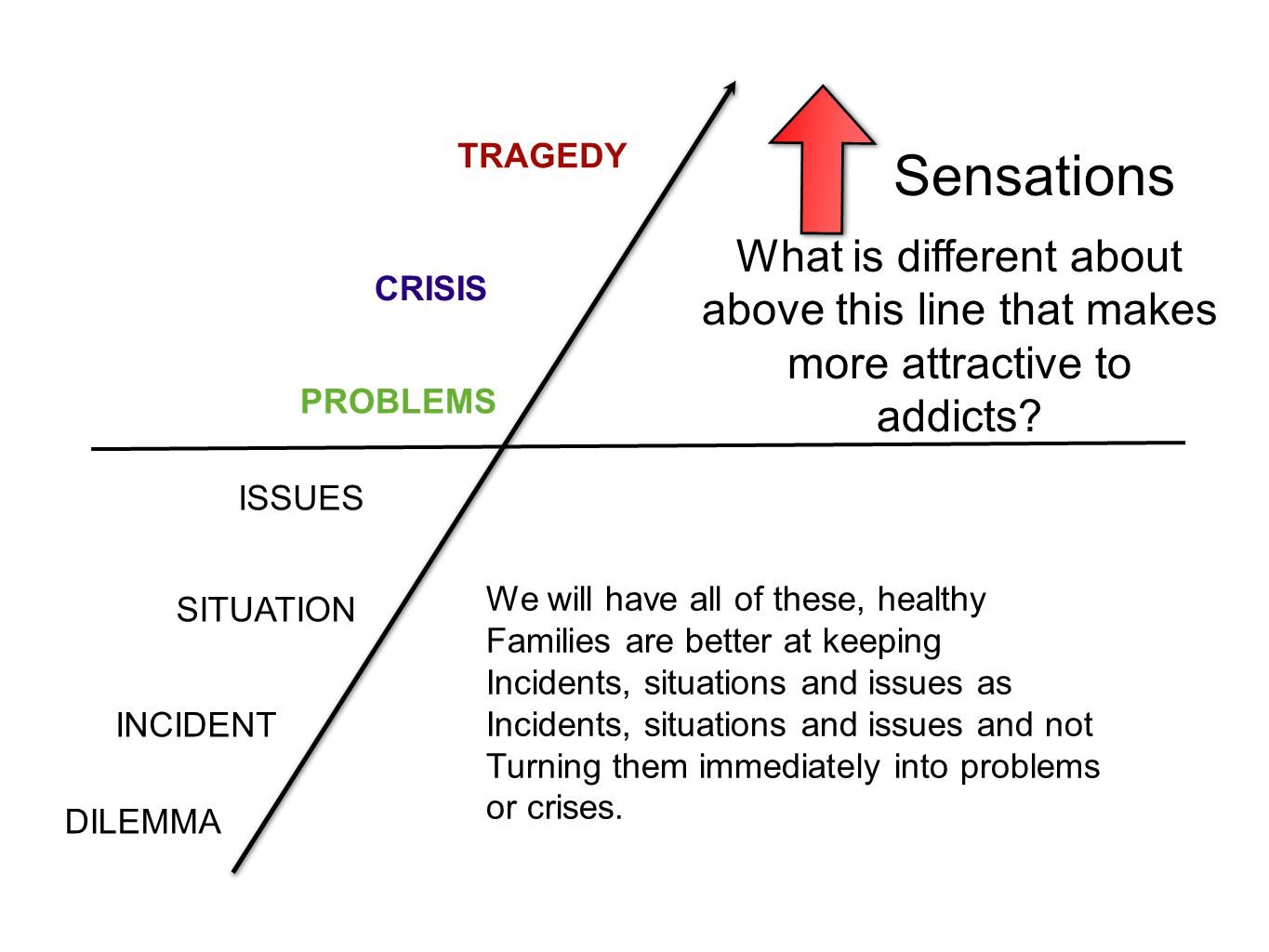 TRAGEDY Sensations. What is different about above this line that makes more attractive to addicts