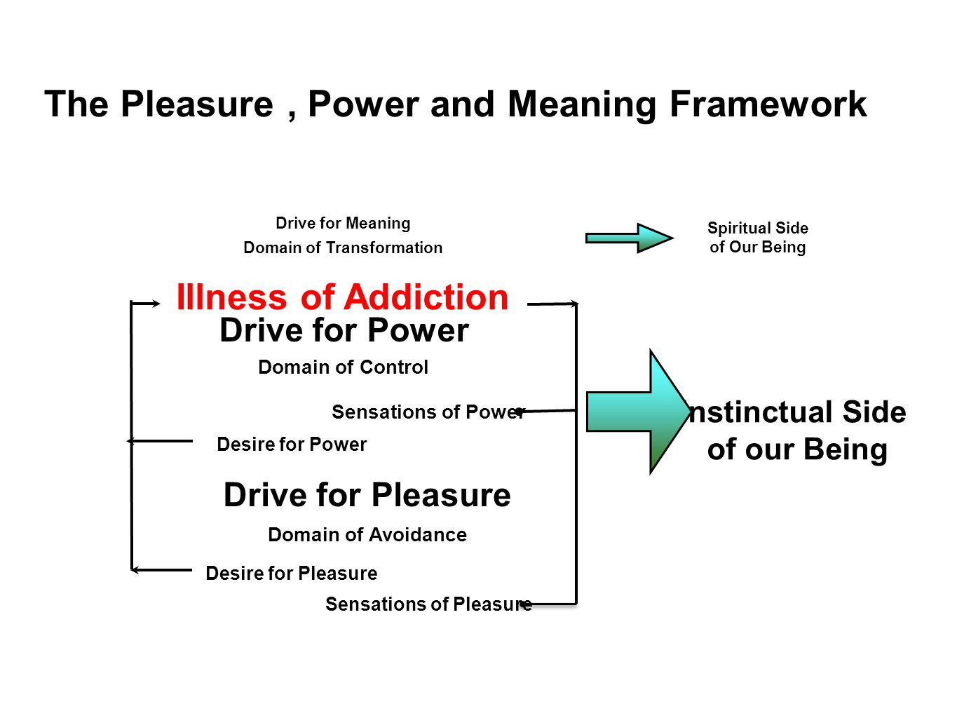 The Pleasure , Power and Meaning Framework