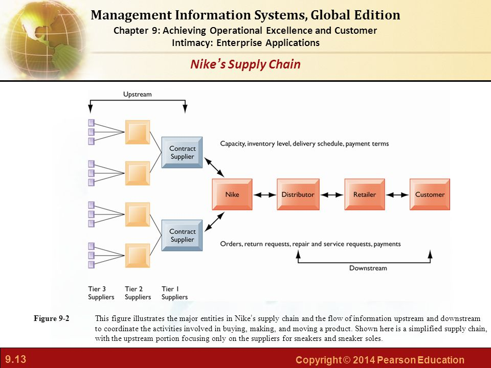 Nike's Supply Chain