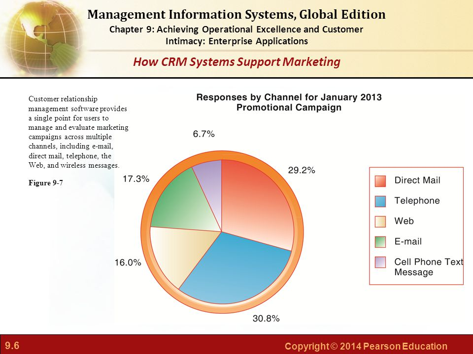 How CRM Systems Support Marketing