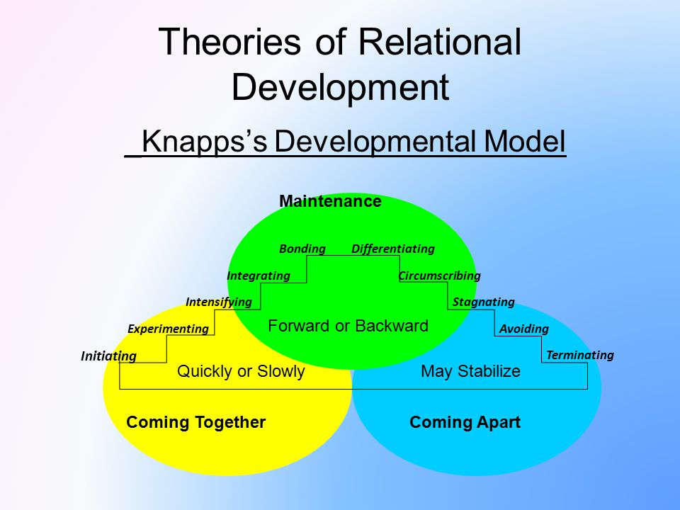Theories of Relational Development