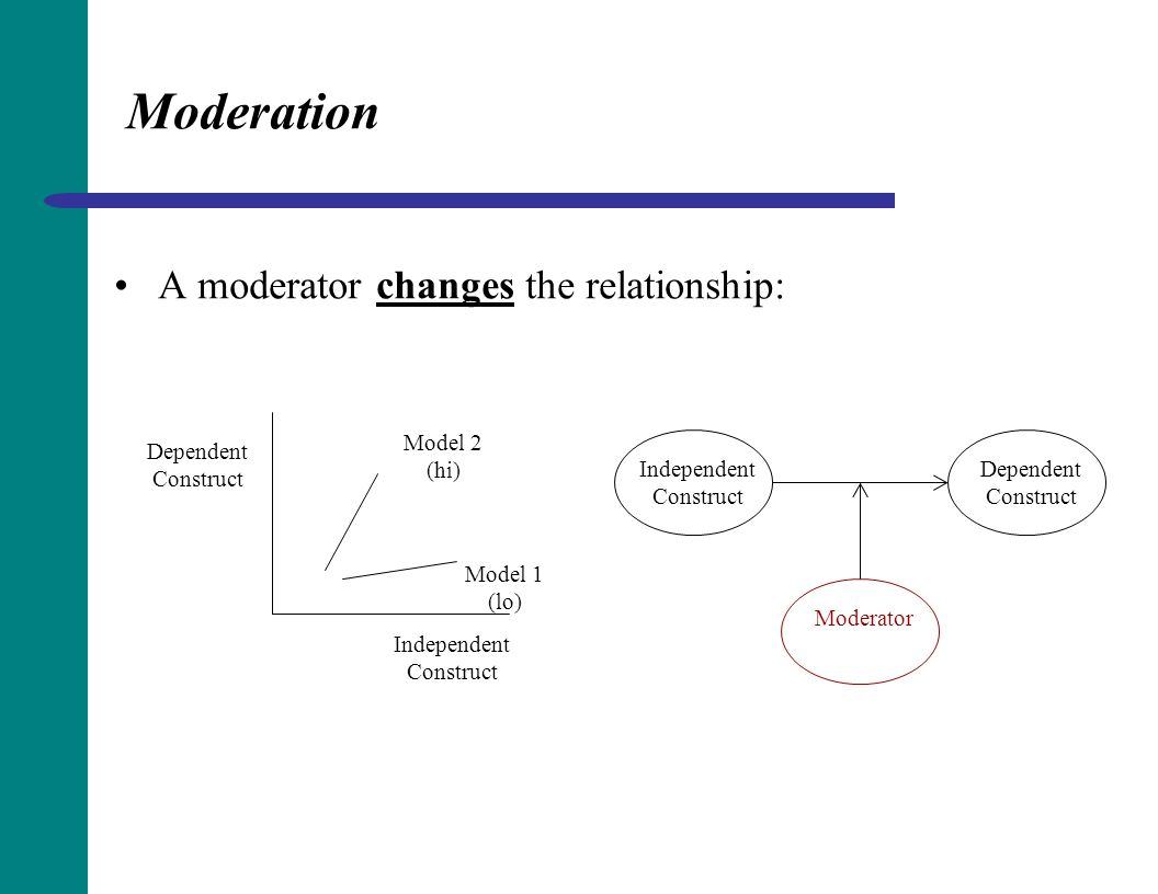 Moderation A moderator changes the relationship: Model 2 (hi)