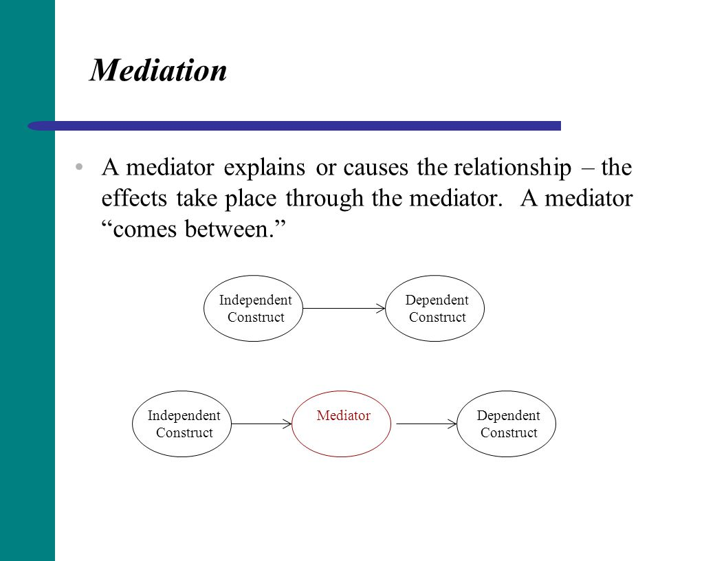 Mediation A mediator explains or causes the relationship – the effects take place through the mediator. A mediator comes between.