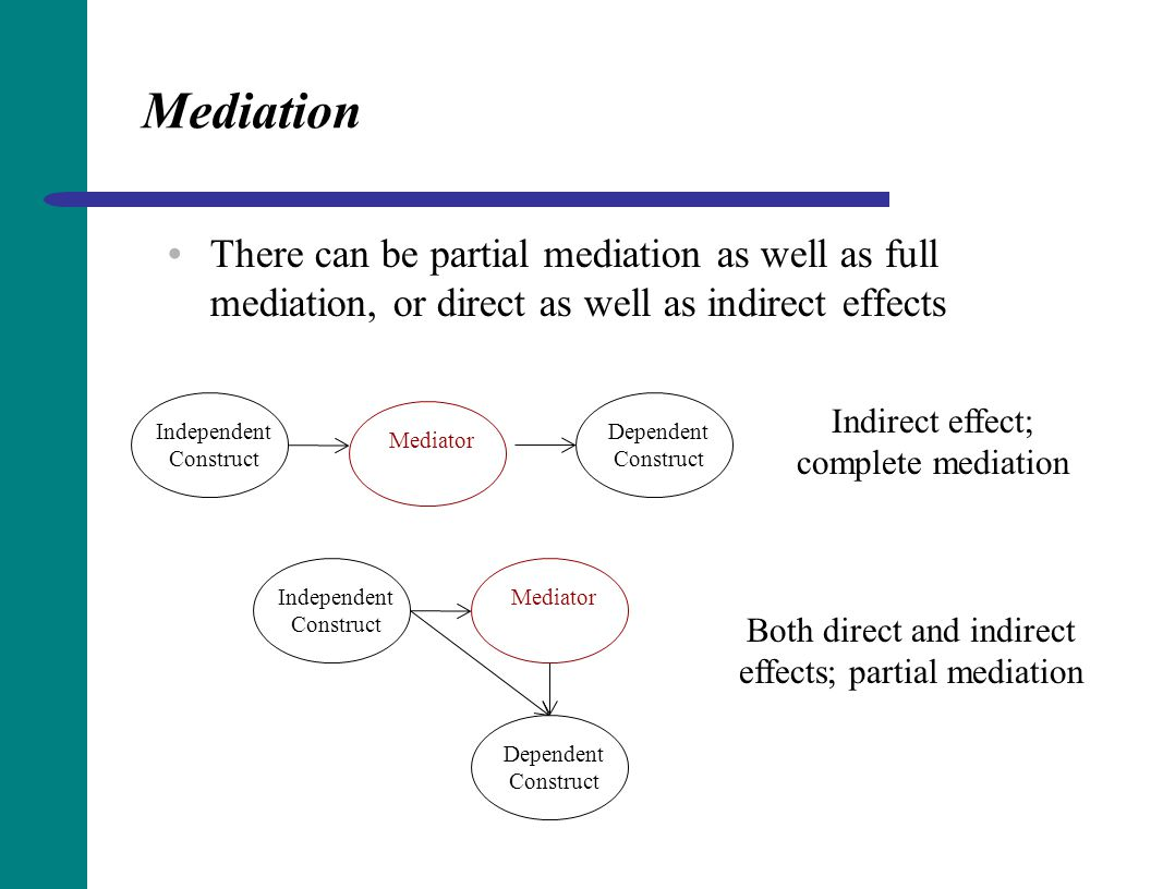 Both direct and indirect effects; partial mediation