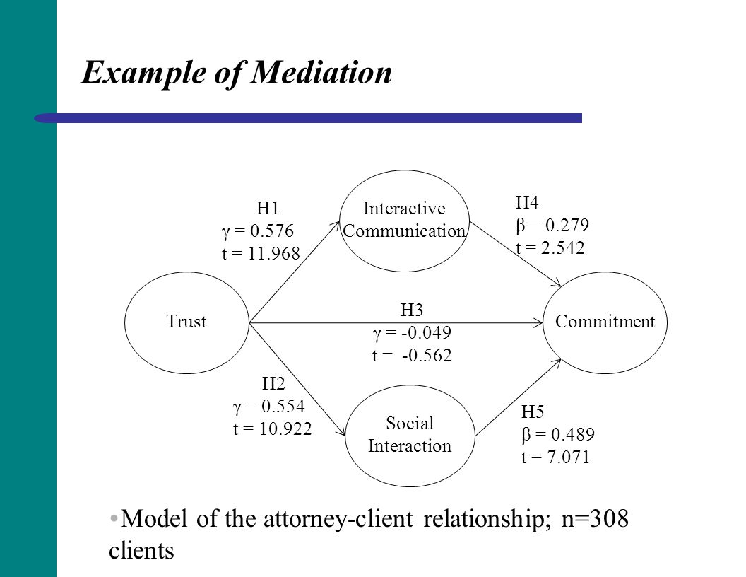 Example of Mediation H4. β = 0.279. t = 2.542. H1. γ = 0.576. t = 11.968. Interactive. Communication.