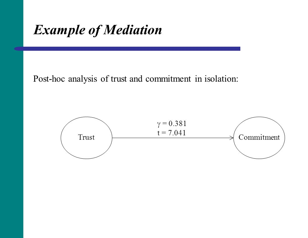 Example of Mediation Post-hoc analysis of trust and commitment in isolation:  = 0.381. t = 7.041.