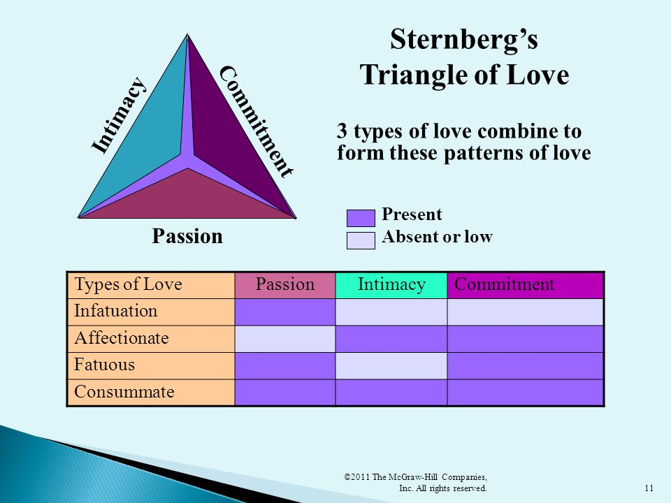 Sternberg's Triangle of Love