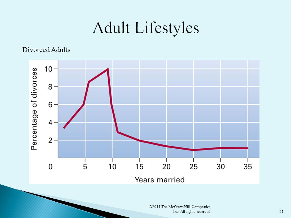 Adult Lifestyles Divorced Adults