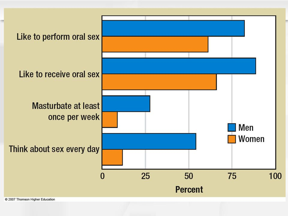 Figure 11.7 More men than women report high sexual desire on almost every measure, but some differences are bigger than others.