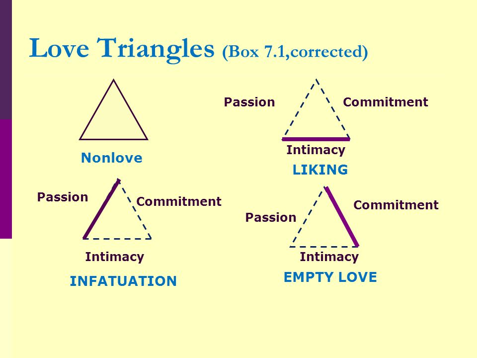 Love Triangles (Box 7.1,corrected)