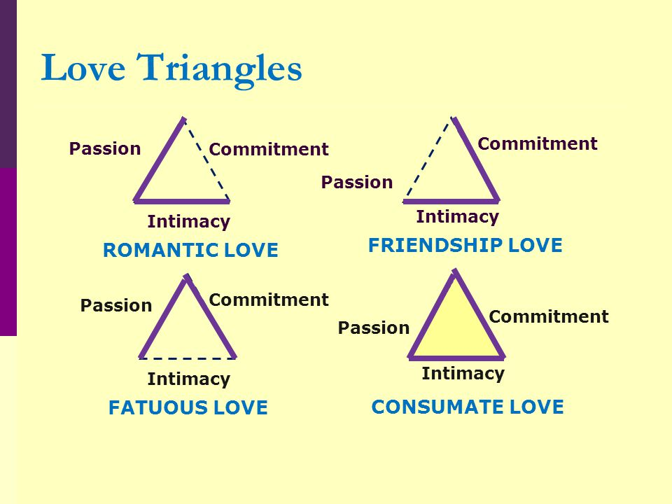 Love Triangles FRIENDSHIP LOVE ROMANTIC LOVE FATUOUS LOVE