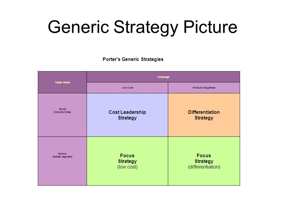 broad cost leadership strategy and focus Porter's generic strategies of cost leadership, differentiation and focus aim to create a competitive advantage whilst middle of the road strategy creates competitive.