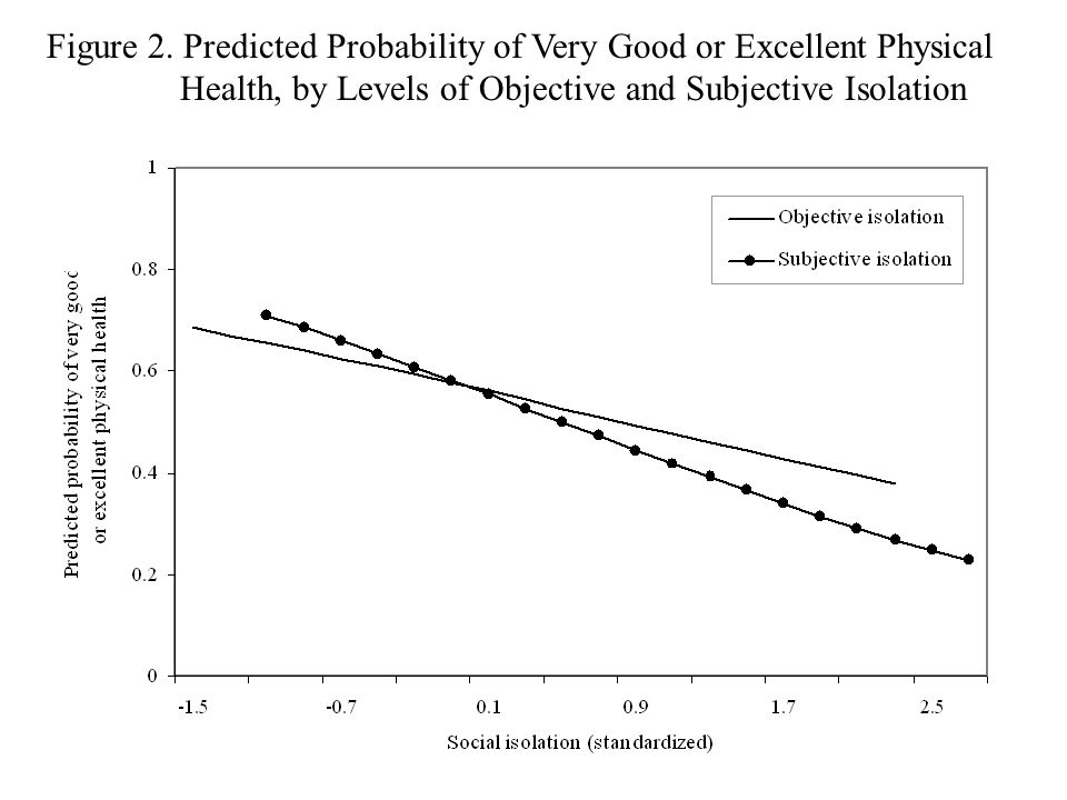 Figure 2. Predicted Probability of Very Good or Excellent Physical Health, by Levels of Objective and Subjective Isolation