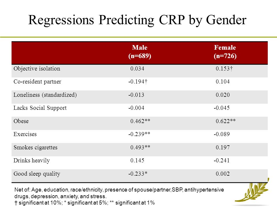 Regressions Predicting CRP by Gender
