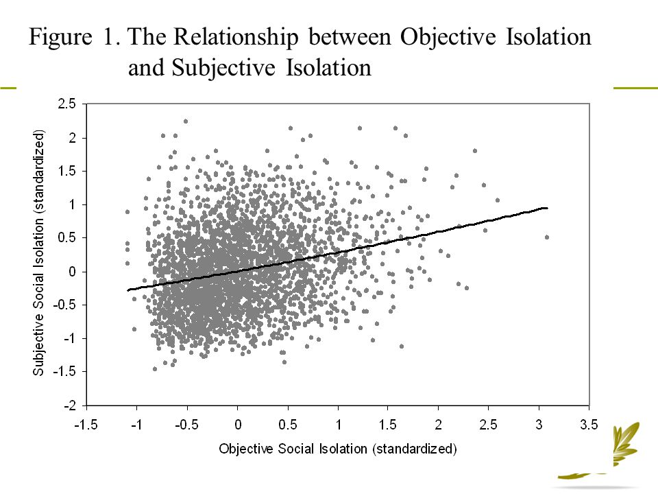 Figure 1. The Relationship between Objective Isolation and Subjective Isolation