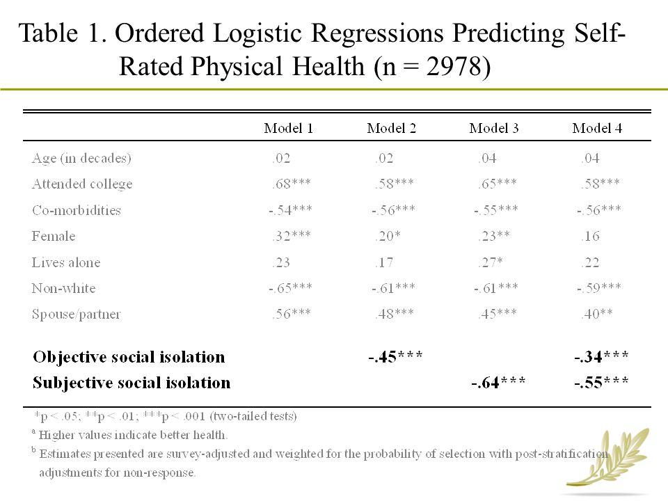Table 1. Ordered Logistic Regressions Predicting Self-Rated Physical Health (n = 2978)