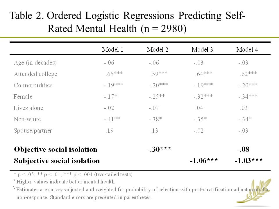 Table 2. Ordered Logistic Regressions Predicting Self-Rated Mental Health (n = 2980)